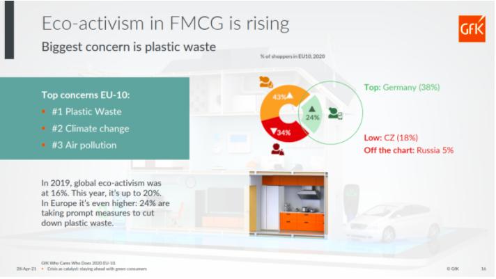 Eco-Activism-marketing sustainability