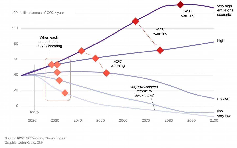 IPCC Climate Change Scenario
